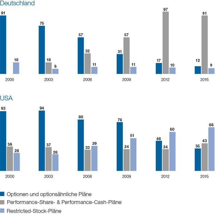 was ist die sperrfrist für digitale aktienoptionen? wie man weiß, ob seine binären optionen